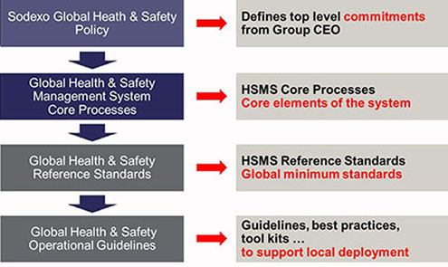 Heath and Safety - Management système